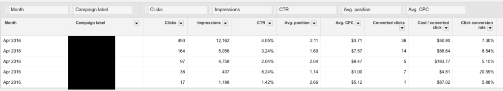 Google Adwords reports with labels